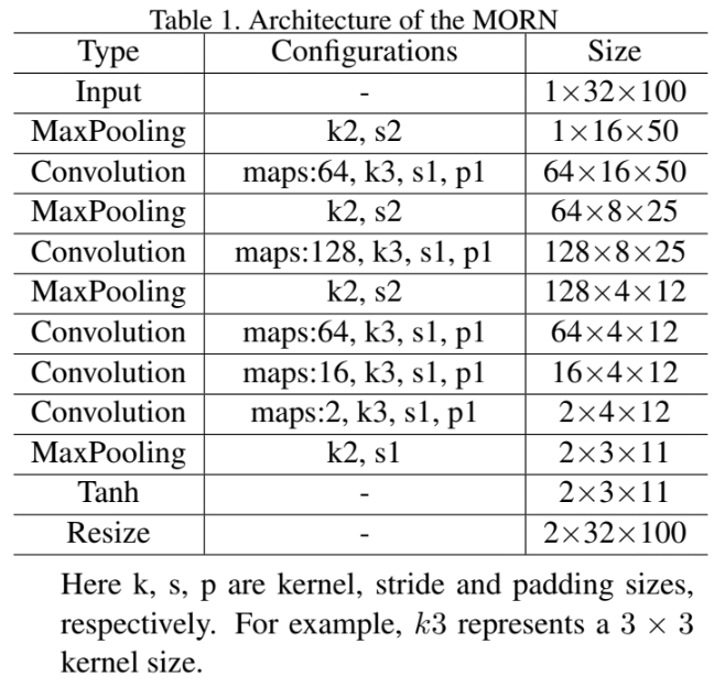 A%20Multi%20Object%20Rectified%20Attention%20Network%20for%20Sce/MORAN_table-1.jpg