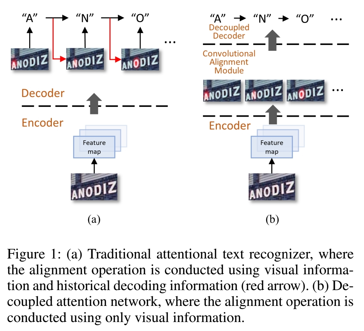Decoupled_Attention_Network_for_Text_Recognition/Figure_1.jpg